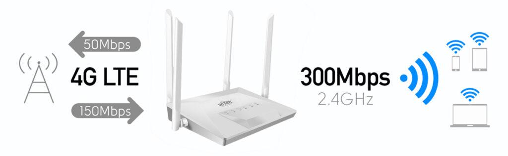 4G con WI-TEK WI-LTE300 velocidad conexión