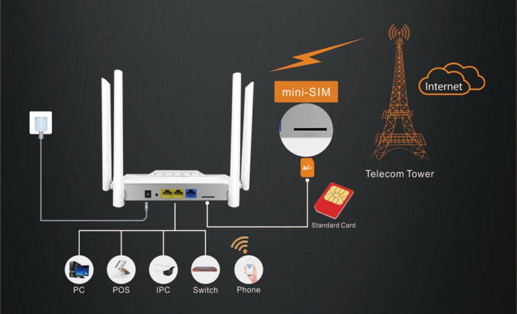 reouter 4g conexiones